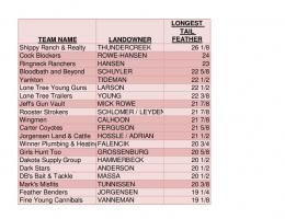 2013 Longest Tail Feather Results