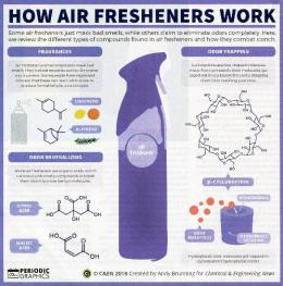Air Refreshers, How do they work.pdf