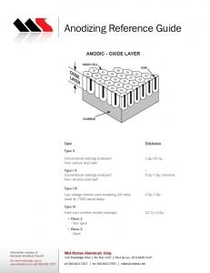 Anodizing Reference Guide - Mid-States Aluminum Corp.