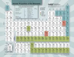 Atomic Properties of the Elements