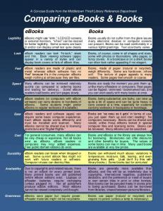 Comparing eBooks & Books - Middletown Thrall Library