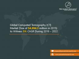 Computed Tomography (CT) Market