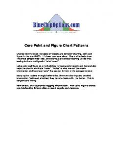 Core Point and Figure Chart Patterns