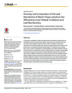 Diversity and Composition of the Leaf Mycobiome