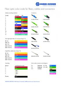 Fiber optic color code for fibers, cables and connectors