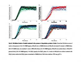 Fig S4. Fibrillation kinetics of insulin incubated in the