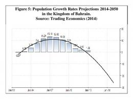 Figure 5: Population Growth Rates Projections 2014 ...