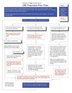 GRE Prep Flow Chart - Hanover College