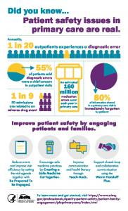Infographic Poster: Did you know...Patient safety issues in primary ...