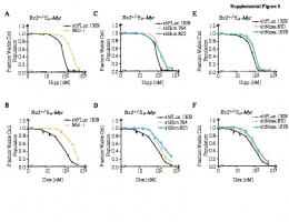 Modifying chemotherapy response by targeted ... - Semantic Scholar