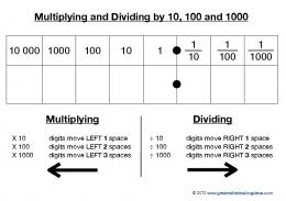 Multiplying and dividing by 10, 100 and 1000 - Great Maths ...