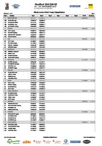 Official Junior World Trophy Classification