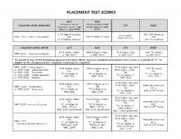 PLACEMENT TEST SCORES - Palm Beach State College