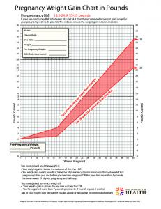 Pregnancy Weight Gain Chart in Pounds - Baby Your Baby