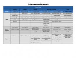 PROJECT INTEGRATION MANAGEMENT Project ... - FreePMStudy