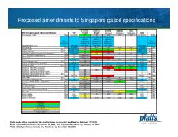 Proposed amendments to Singapore gasoil specifications - Platts