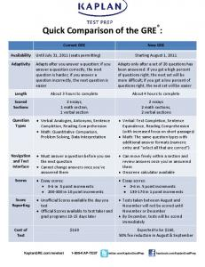 Quick Comparison of the GRE :
