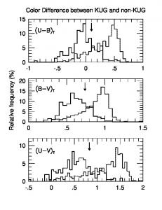 Relative frequency (%) Color Difference between KUG and non ... - arXiv