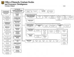 Research Division Administrative Structure - Office of Research