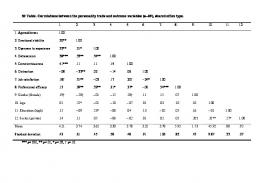 S2 Table. Correlations between the personality traits and ... - PLOS
