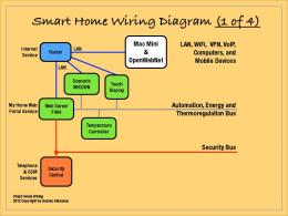 smart home wiring diagram 1 of 4_59b2df241723dddbc6359184 housing devices inc acs 3 common (4 wire) wiring diagram Ammeter Gauge Wiring Diagram at aneh.co