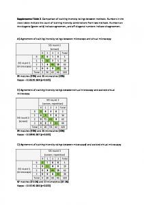 Supplemental Table 2. Comparison of staining ...