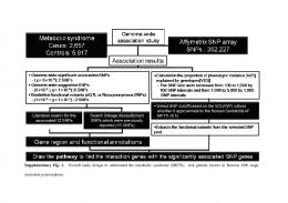 Supplementary Fig. 1. Overall study design to understand the