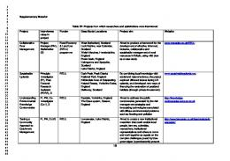Supplementary Material Table S1: Projects from ...