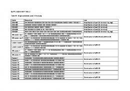 SUPPLEMENTARY TABLE Table S1