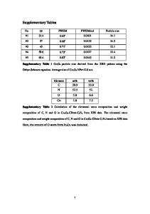 Supplementary Tables
