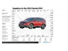 Suppliers to the 2012 Honda CR-VSuppliers to the 2012 Honda CR-V