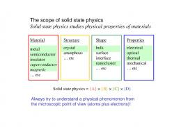 The scope of solid state physics Solid state physics studies