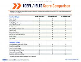 TOEFL / IELTS Score Comparison