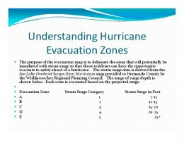 Understanding Hurricane Evacuation Zones, Storm Surge & Flood