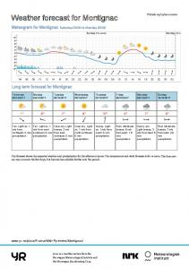Weather forecast for Montignac - Yr.no